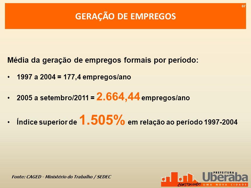 QUADRO DO CRESCIMENTO ACUMULADO DO EMPREGO Total de empregos formais de janeiro de 2005 a novembro de 2010 = 15.628 08