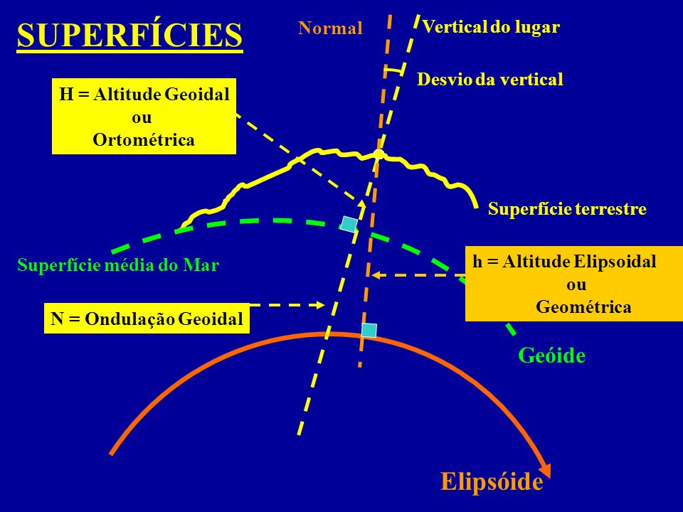 Superfície média do Mar Superfície terrestre Geóide Normal Vertical do lugar H = Altitude Geoidal ou Ortométrica N = Ondulação Geoidal Elipsóide h = Altitude Elipsoidal ou Geométrica SUPERFÍCIES Desvio da vertical
