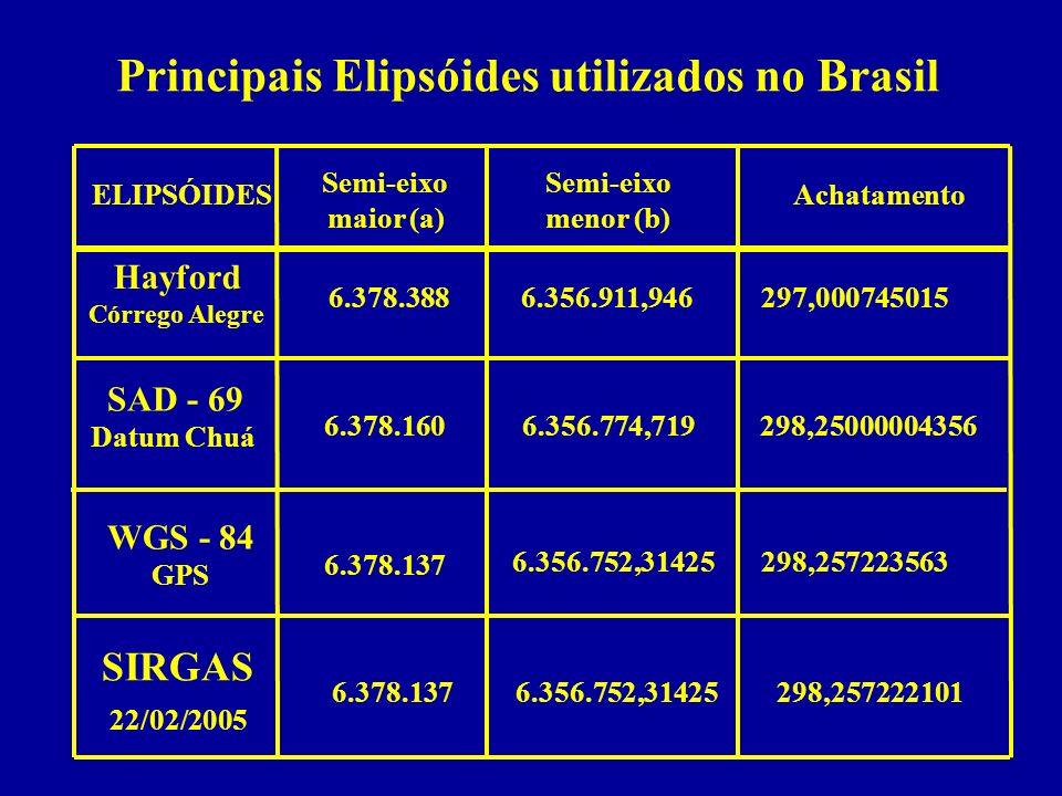 Principais Elipsóides utilizados no Brasil Hayford Córrego Alegre 6.378.3886.356.911,946297,000745015 SAD - 69 Datum Chuá WGS - 84 GPS 6.378.160298,25000004356 6.356.774,719 6.356.752,31425 6.378.137 298,257223563 ELIPSÓIDES Semi-eixo maior (a) Semi-eixo menor (b) Achatamento SIRGAS 22/02/2005 6.378.1376.356.752,31425298,257222101