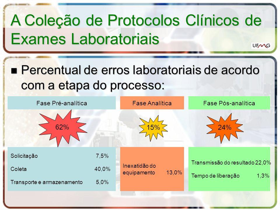 Percentual de erros laboratoriais de acordo com a etapa do processo: Percentual de erros laboratoriais de acordo com a etapa do processo: Fase Pré-ana