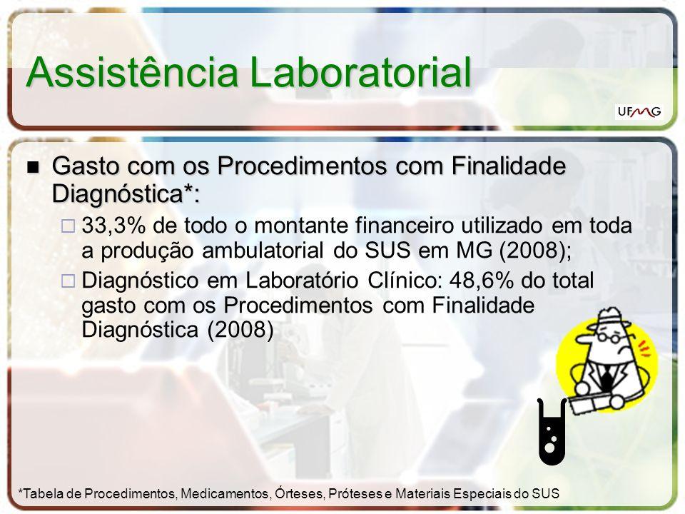 Assistência Laboratorial Produção Ambulatorial de Minas Gerais (2004 - 2007) (Valores aprovados por ano segundo procedimentos após 10/99.) Fonte: Ministério da Saúde - Sistema de Informações Ambulatoriais do SUS (SIA/SUS) R$1.079.589.312,76 R$ 169.423.196,90