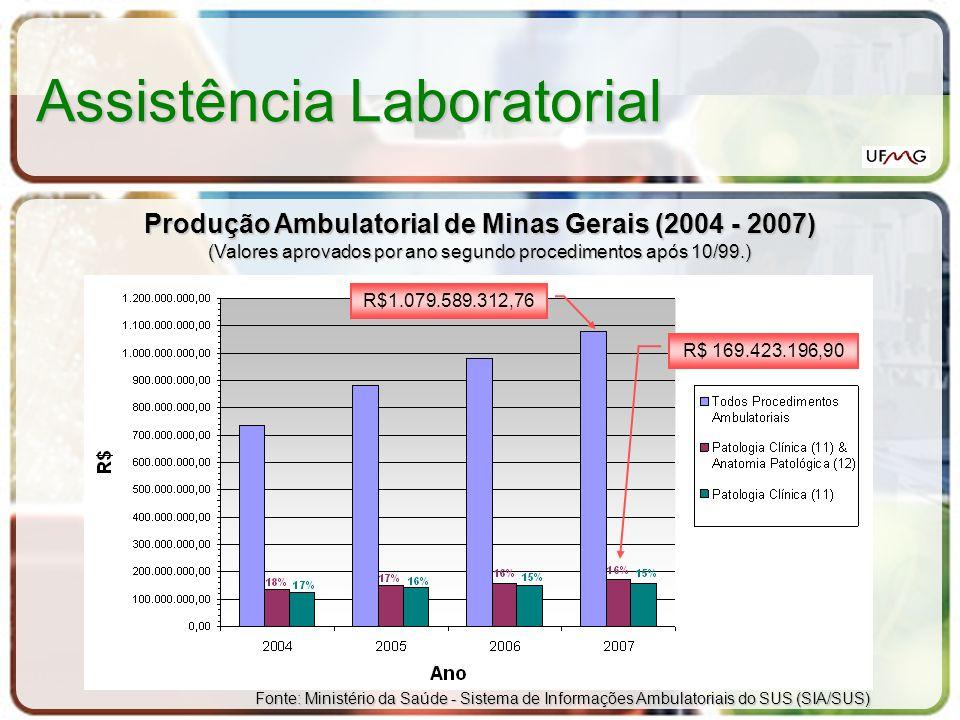 Assistência Laboratorial Produção Ambulatorial de Minas Gerais (2004 - 2007) (Valores aprovados por ano segundo procedimentos após 10/99.) Fonte: Mini