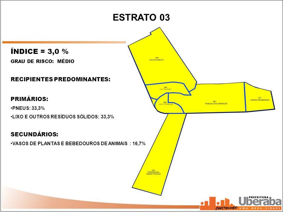 ÍNDICE = 3,0 % GRAU DE RISCO: MÉDIO RECIPIENTES PREDOMINANTES: PRIMÁRIOS: PNEUS: 33,3% LIXO E OUTROS RESÍDUOS SÓLIDOS: 33,3% SECUNDÁRIOS: VASOS DE PLA