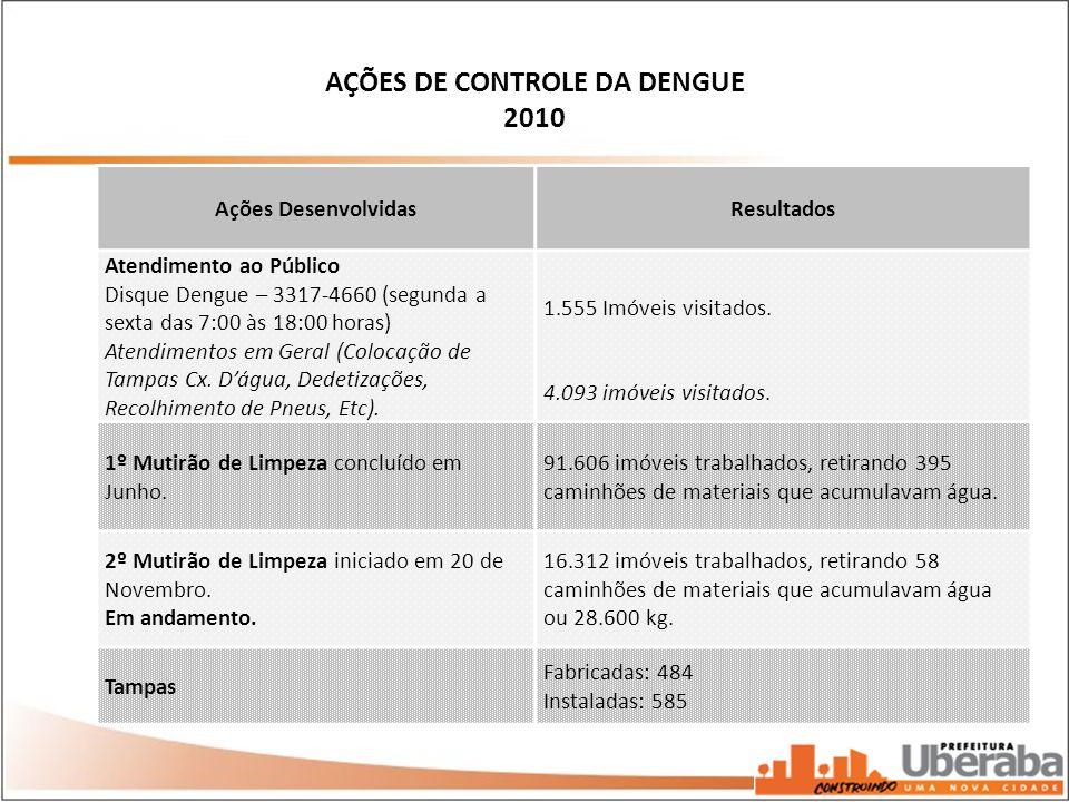 Ações DesenvolvidasResultados Atendimento ao Público Disque Dengue – 3317-4660 (segunda a sexta das 7:00 às 18:00 horas) Atendimentos em Geral (Coloca