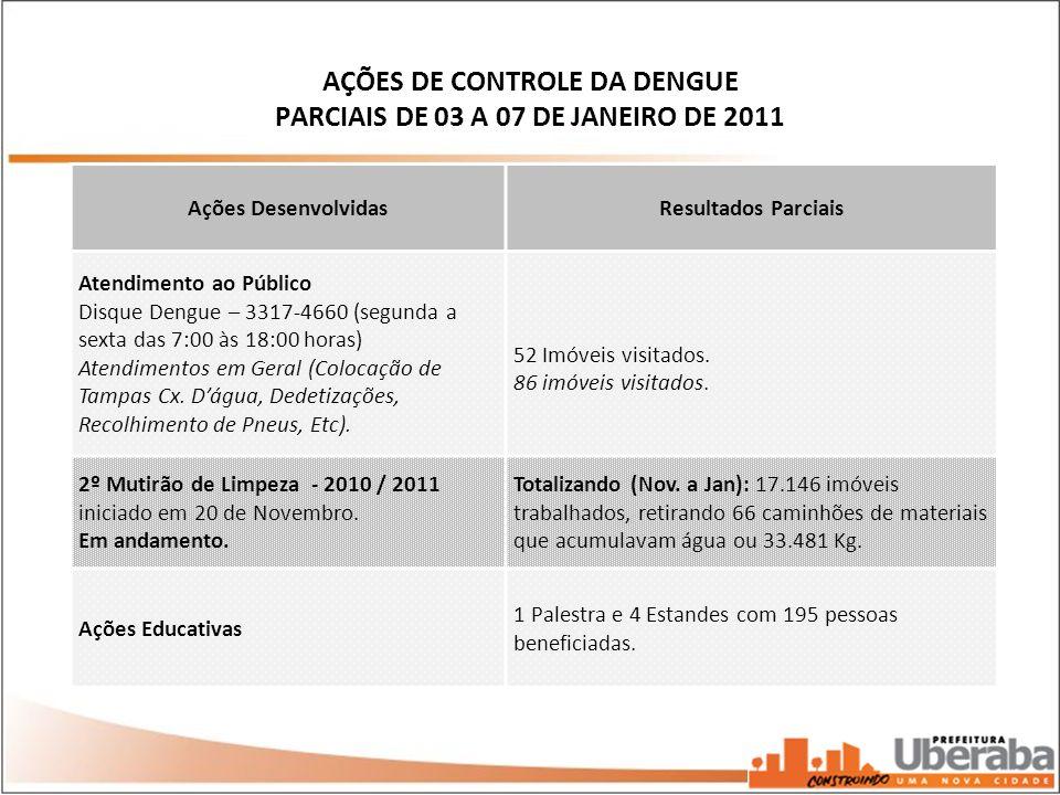 AÇÕES DE CONTROLE DA DENGUE PARCIAIS DE 03 A 07 DE JANEIRO DE 2011 Ações DesenvolvidasResultados Parciais Atendimento ao Público Disque Dengue – 3317-