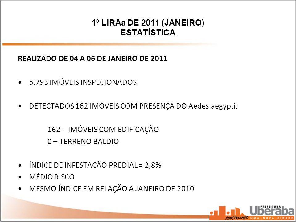 1º LIRAa DE 2011 (JANEIRO) ESTATÍSTICA REALIZADO DE 04 A 06 DE JANEIRO DE 2011 5.793 IMÓVEIS INSPECIONADOS DETECTADOS 162 IMÓVEIS COM PRESENÇA DO Aede