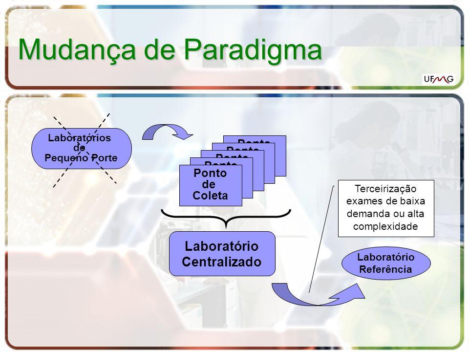Mudança de Paradigma Ponto de Coleta Ponto de Coleta Ponto de Coleta Ponto de Coleta Laboratórios de Pequeno Porte Ponto de Coleta Laboratório Central