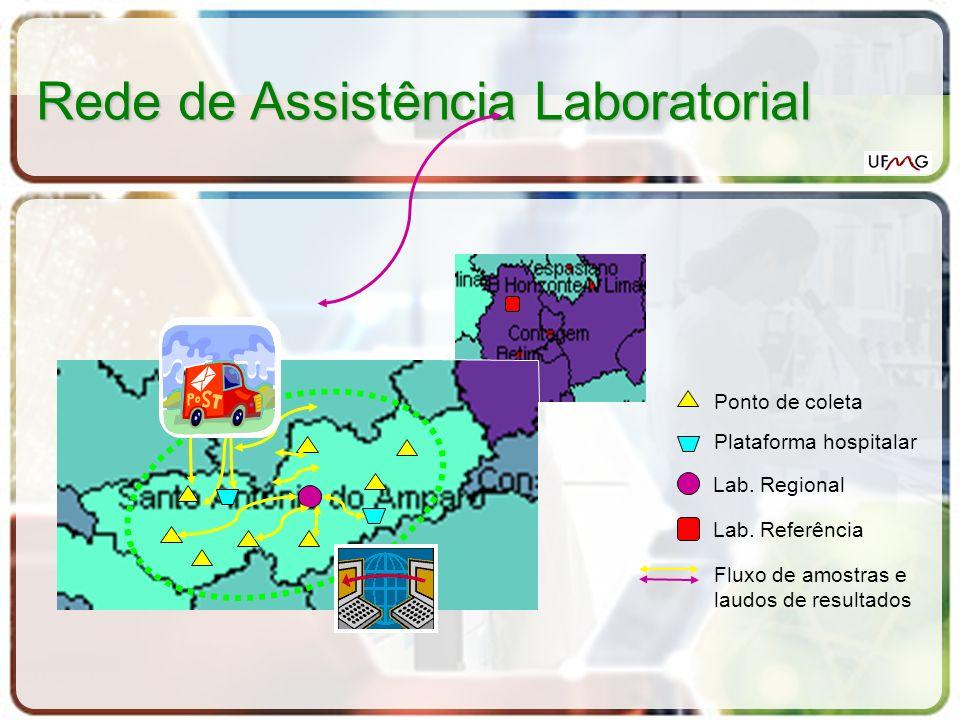 Rede de Assistência Laboratorial Ponto de coleta Lab. Regional Lab. Referência Fluxo de amostras e laudos de resultados Plataforma hospitalar