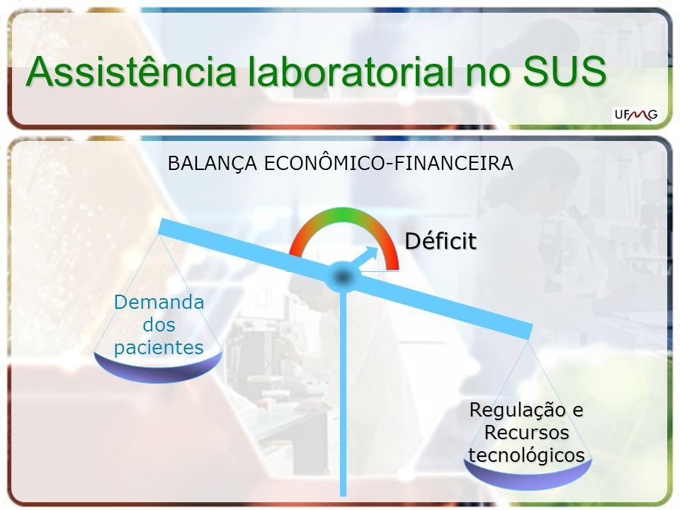 Assistência laboratorial no SUS Demanda dos pacientes Regulação e Recursos tecnológicos Déficit BALANÇA ECONÔMICO-FINANCEIRA