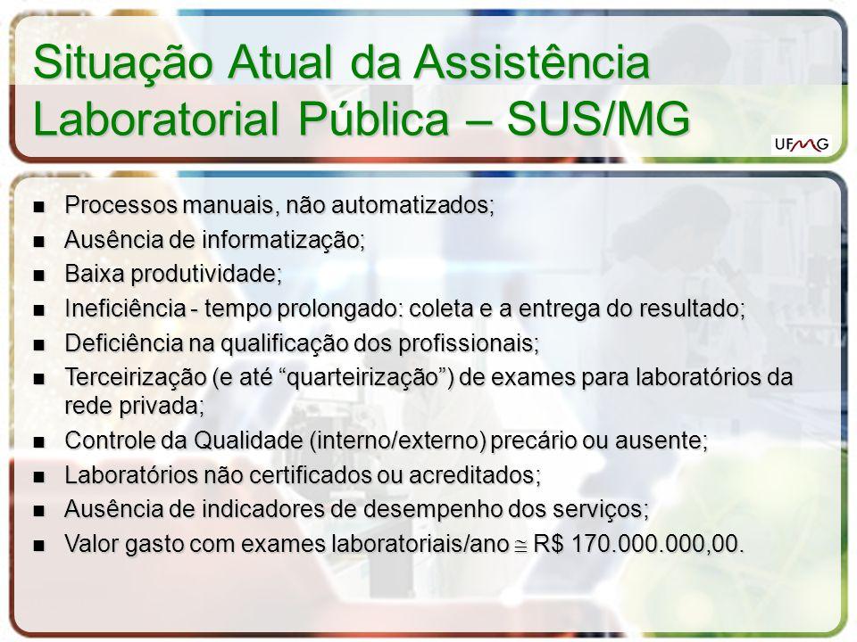 Situação Atual da Assistência Laboratorial Pública – SUS/MG Processos manuais, não automatizados; Processos manuais, não automatizados; Ausência de in