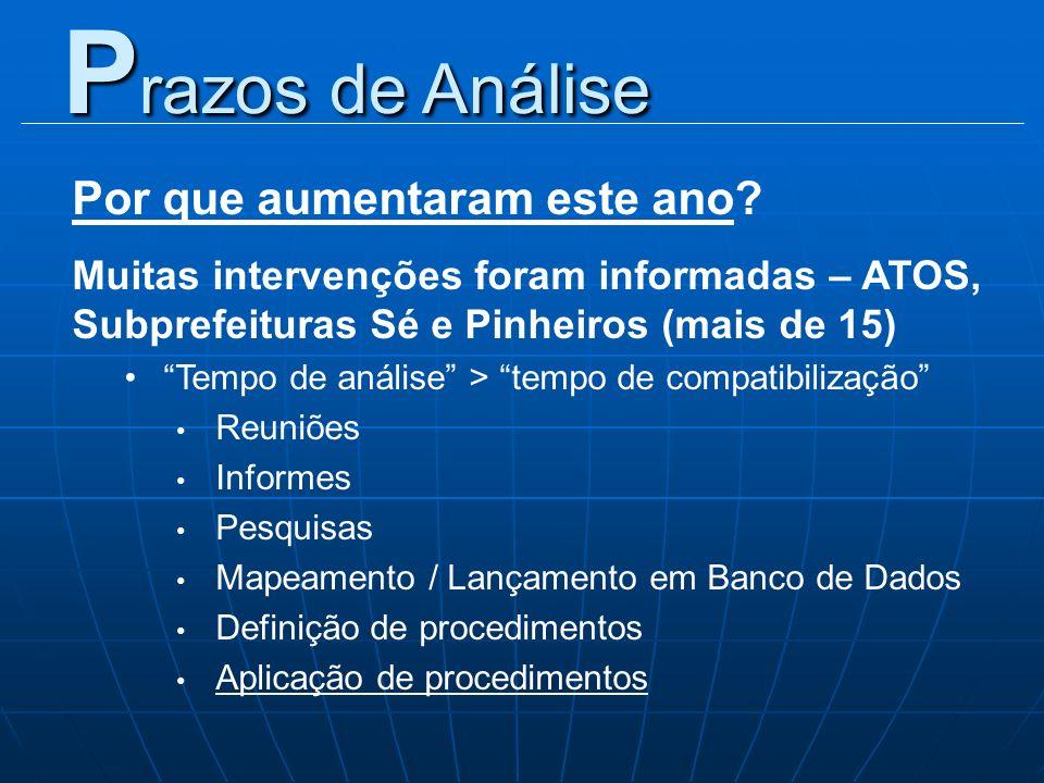 Por que aumentaram este ano? Muitas intervenções foram informadas – ATOS, Subprefeituras Sé e Pinheiros (mais de 15) Tempo de análise > tempo de compa