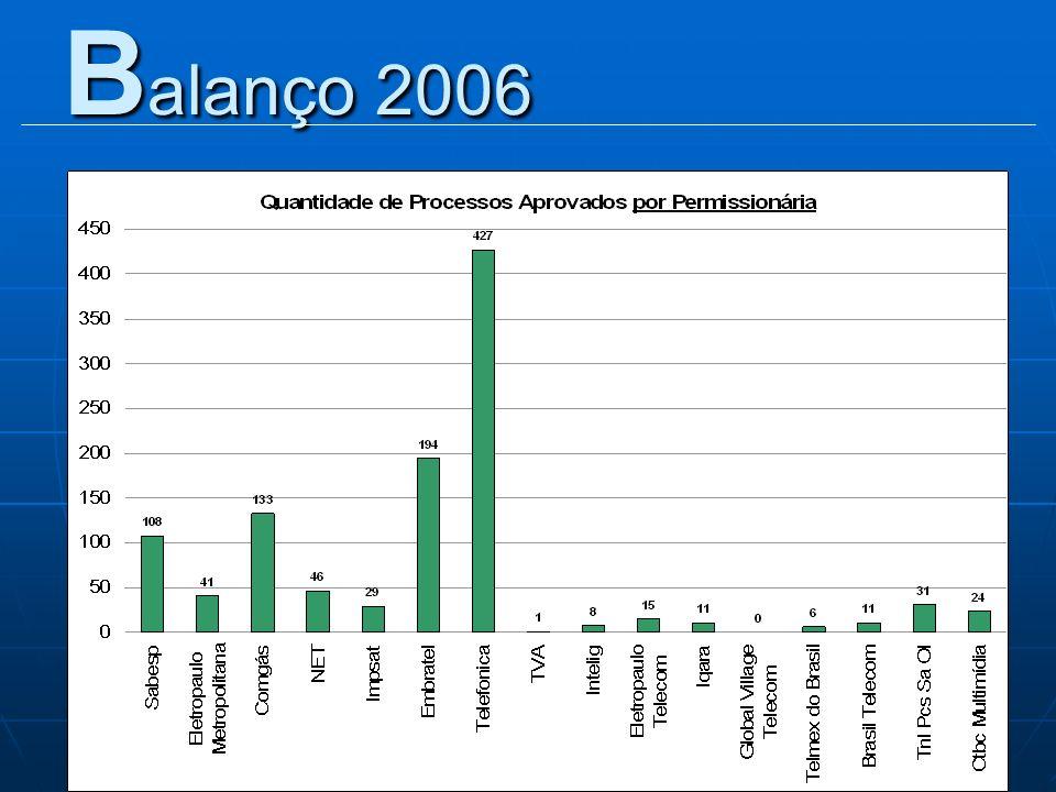 B alanço 2006