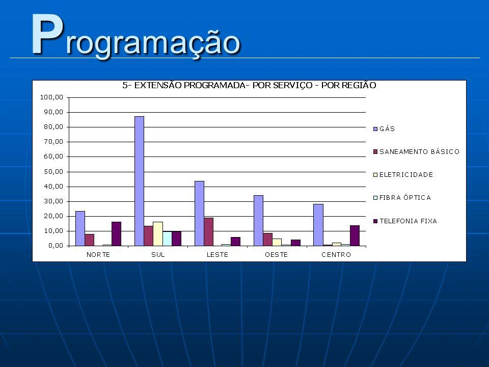 E quipe Técnica Coordenação Eng.Antonia Ribeiro Guglielmi Programação Arq.