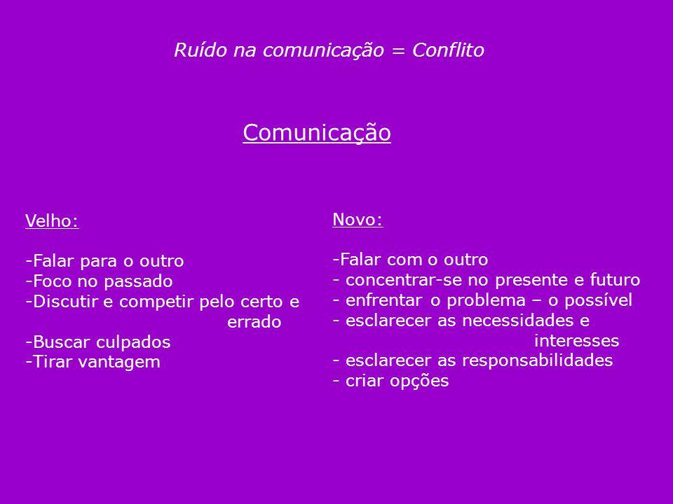 Ruído na comunicação = Conflito Comunicação Velho: -Falar para o outro -Foco no passado -Discutir e competir pelo certo e errado -Buscar culpados -Tir