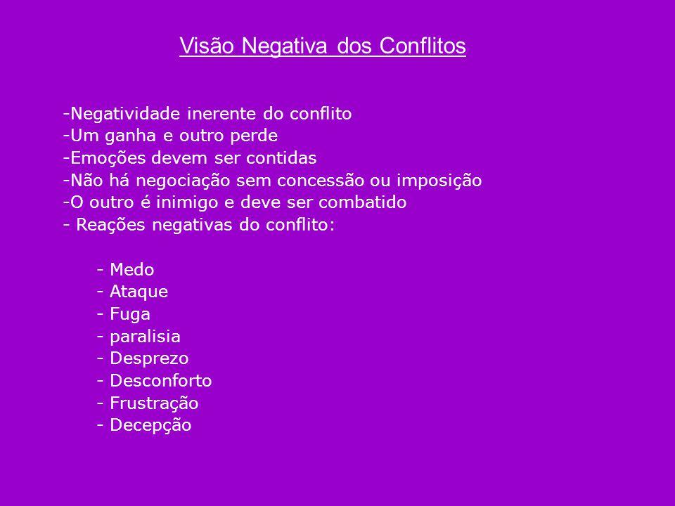 Visão Negativa dos Conflitos -Negatividade inerente do conflito -Um ganha e outro perde -Emoções devem ser contidas -Não há negociação sem concessão o