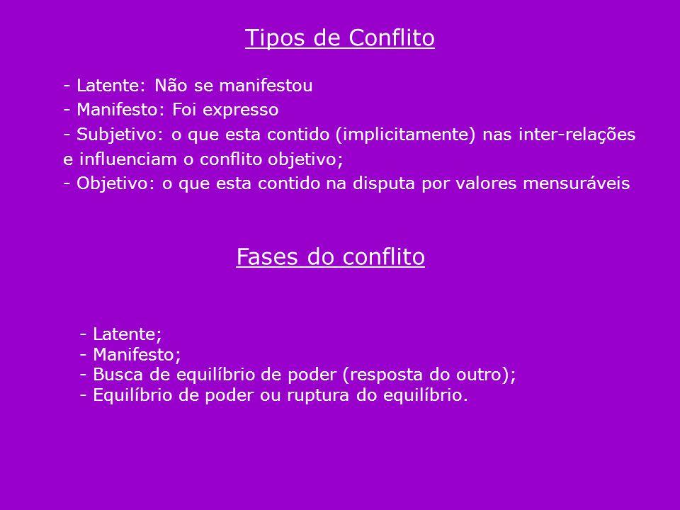 Tipos de Conflito - Latente: Não se manifestou - Manifesto: Foi expresso - Subjetivo: o que esta contido (implicitamente) nas inter-relações e influen