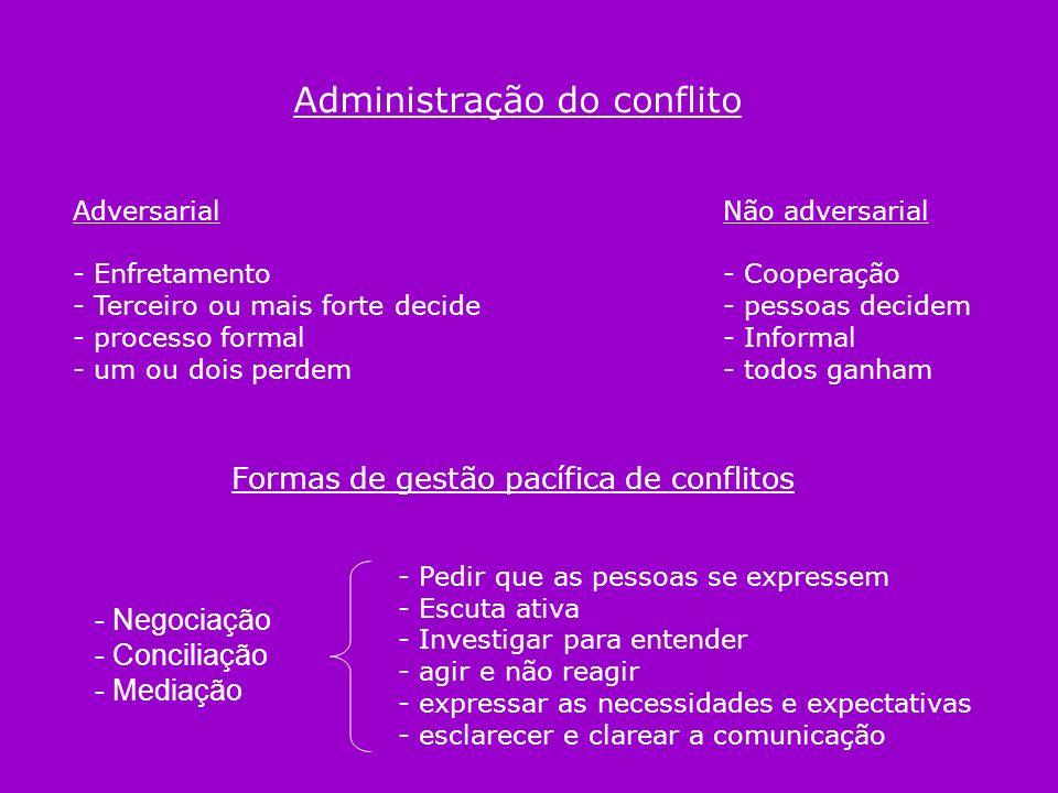 Administração do conflito Adversarial - Enfretamento - Terceiro ou mais forte decide - processo formal - um ou dois perdem Não adversarial - Cooperaçã