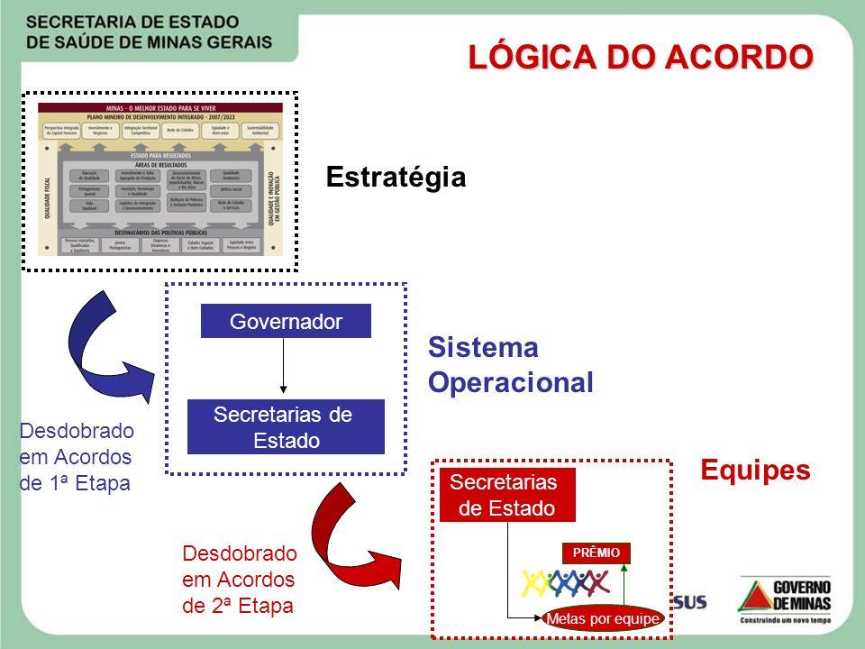 Estratégia Desdobrado em Acordos de 1ª Etapa Desdobrado em Acordos de 2ª Etapa Sistema Operacional Equipes Governador Secretarias de Estado PRÊMIO Met