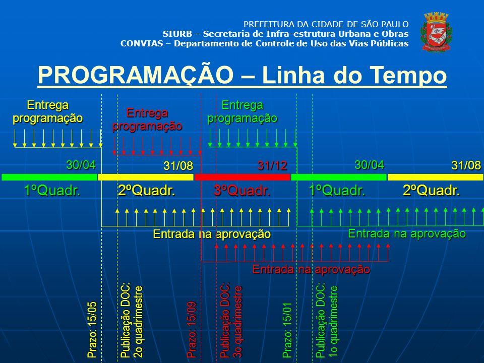 PREFEITURA DA CIDADE DE SÃO PAULO SIURB – Secretaria de Infra-estrutura Urbana e Obras CONVIAS – Departamento de Controle de Uso das Vias Públicas 1ºQ