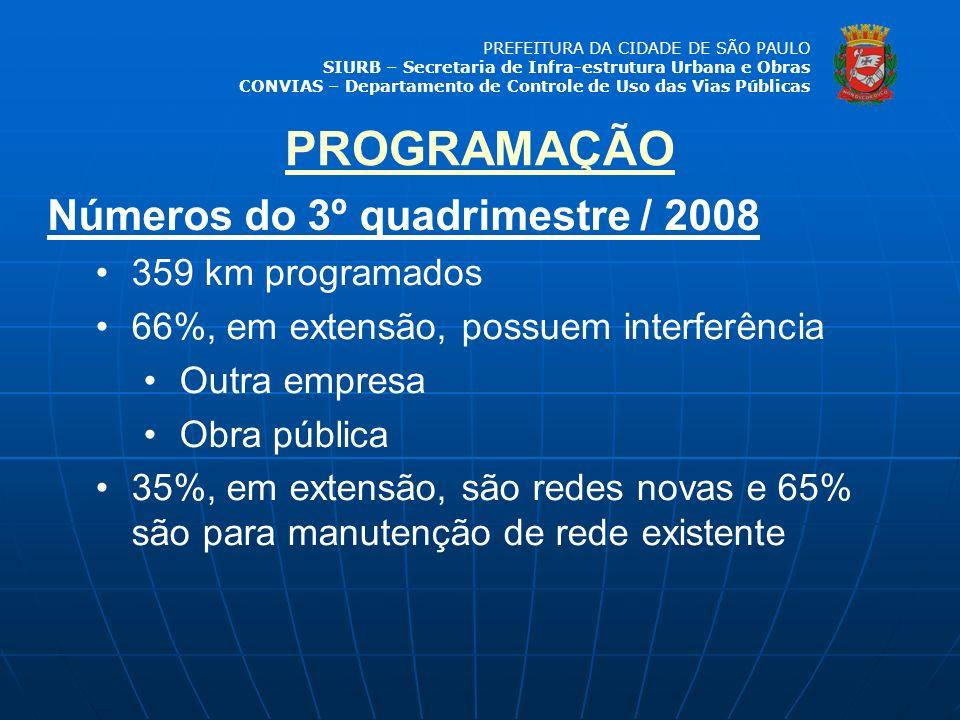 PREFEITURA DA CIDADE DE SÃO PAULO SIURB – Secretaria de Infra-estrutura Urbana e Obras CONVIAS – Departamento de Controle de Uso das Vias Públicas Núm