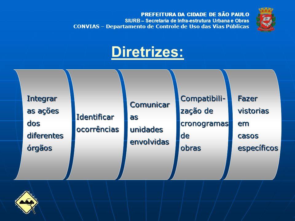 PREFEITURA DA CIDADE DE SÃO PAULO SIURB – Secretaria de Infra-estrutura Urbana e Obras CONVIAS – Departamento de Controle de Uso das Vias Públicas Dir