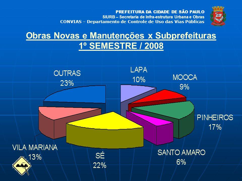 PREFEITURA DA CIDADE DE SÃO PAULO SIURB – Secretaria de Infra-estrutura Urbana e Obras CONVIAS – Departamento de Controle de Uso das Vias Públicas Obr
