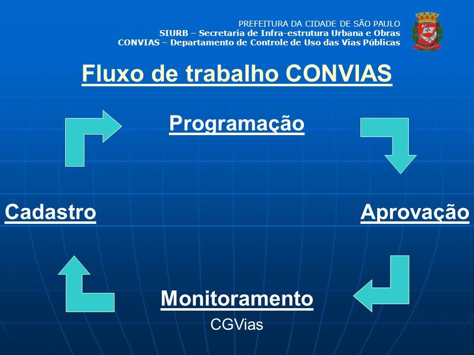 PREFEITURA DA CIDADE DE SÃO PAULO SIURB – Secretaria de Infra-estrutura Urbana e Obras CONVIAS – Departamento de Controle de Uso das Vias Públicas ARQUIVO DE CONVIAS REDES CADASTRADAS (GIS) PERMISSIONÁRIAS/ CONCESSIONÁRIAS DE INFRA-ESTRUTURA URBANA REDES DA PMSP DRENAGEM ILUMINAÇAÕ PÚBLICA CONTROLE DE TRÁFEGO PODER PÚBLICO EMPRESAS PRIVADAS QUE ATUAM NAS VIAS PÚBLICAS MUNÍCIPES CONVIAS (2) CENTRO DE INFORMAÇÕES