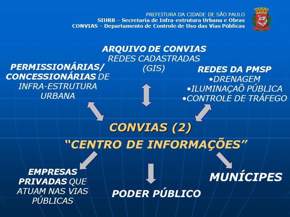 PREFEITURA DA CIDADE DE SÃO PAULO SIURB – Secretaria de Infra-estrutura Urbana e Obras CONVIAS – Departamento de Controle de Uso das Vias Públicas ARQ