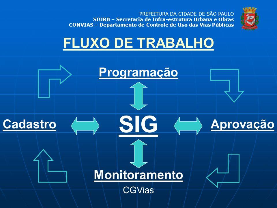 PREFEITURA DA CIDADE DE SÃO PAULO SIURB – Secretaria de Infra-estrutura Urbana e Obras CONVIAS – Departamento de Controle de Uso das Vias Públicas Pro