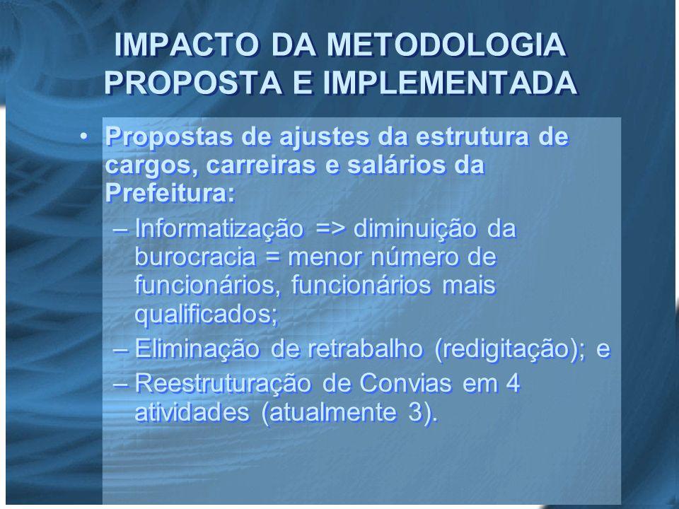 IMPACTO DA METODOLOGIA PROPOSTA E IMPLEMENTADA Propostas de ajustes da estrutura de cargos, carreiras e salários da Prefeitura: – –Informatização => d