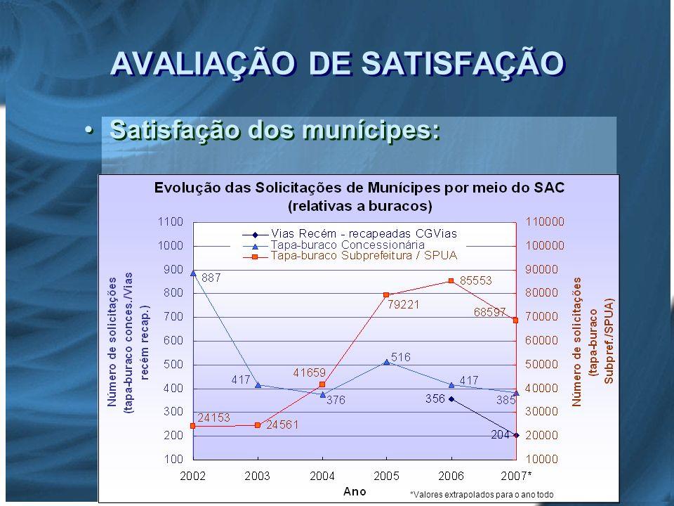 AVALIAÇÃO DE SATISFAÇÃO Satisfação dos munícipes: *Valores extrapolados para o ano todo