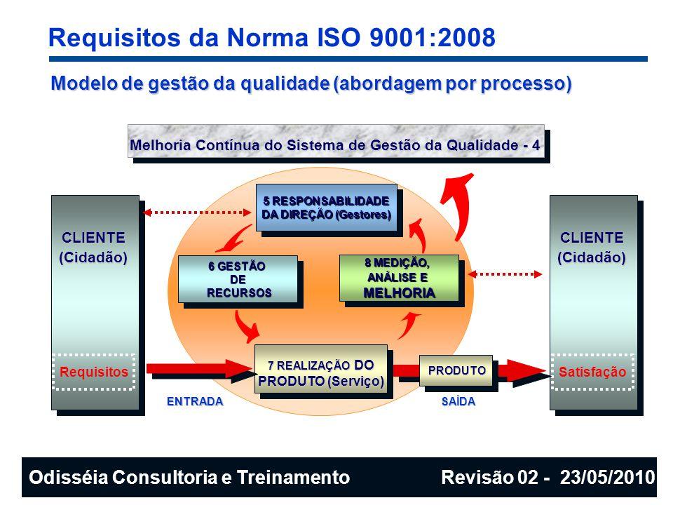 Modelo de gestão da qualidade (abordagem por processo) Melhoria Contínua do Sistema de Gestão da Qualidade - 4 CLIENTE(Cidadão) 6 GESTÃO DE RECURSOS R