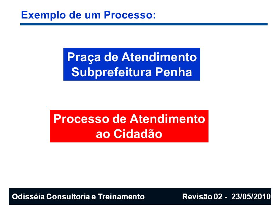 Exemplo de um Processo: Praça de Atendimento Subprefeitura Penha Odisséia Consultoria e Treinamento Revisão 02 - 23/05/2010 Processo de Atendimento ao