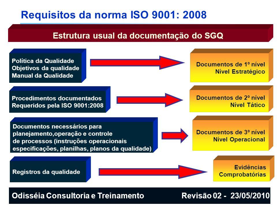 Requisitos da norma ISO 9001: 2008 Estrutura usual da documentação do SGQ Política da Qualidade Objetivos da qualidade Manual da Qualidade Procediment