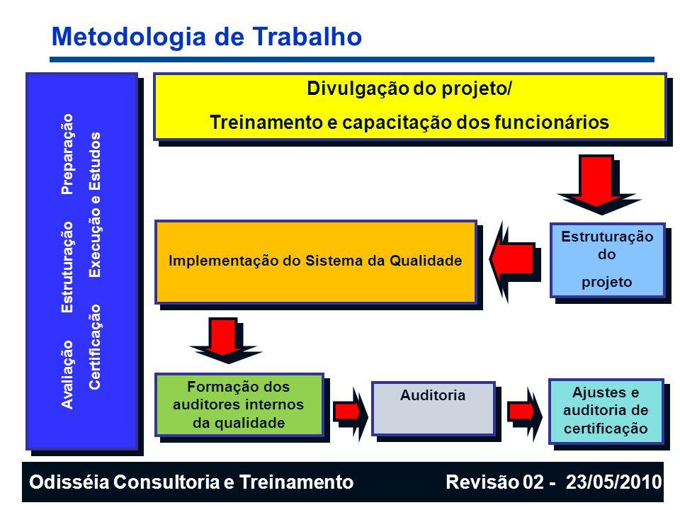Metodologia de Trabalho Divulgação do projeto/ Treinamento e capacitação dos funcionários Divulgação do projeto/ Treinamento e capacitação dos funcion
