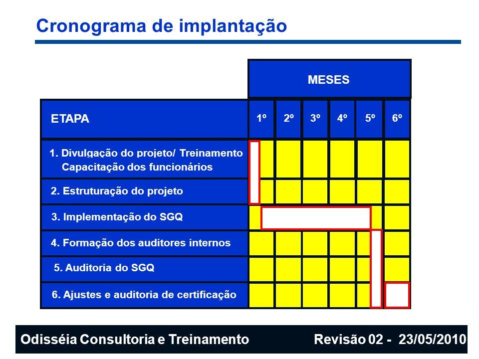 Cronograma de implantação ETAPA 1. Divulgação do projeto/ Treinamento Capacitação dos funcionários 2. Estruturação do projeto 3. Implementação do SGQ