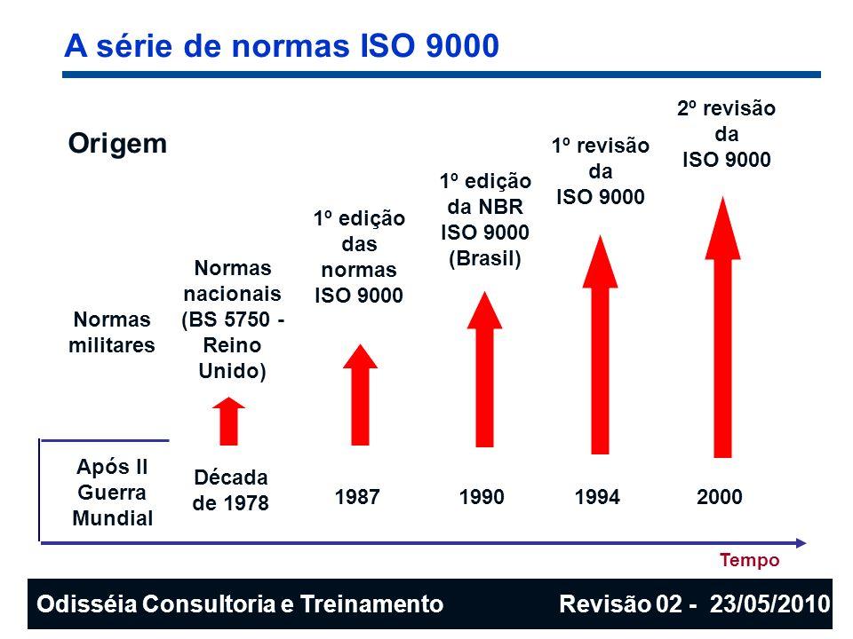 Modelo de gestão da qualidade (abordagem por processo) Melhoria Contínua do Sistema de Gestão da Qualidade - 4 CLIENTE(Cidadão) 6 GESTÃO DE RECURSOS RECURSOS 6 GESTÃO DE RECURSOS RECURSOS 8 MEDIÇÃO, ANÁLISE E MELHORIA 8 MEDIÇÃO, ANÁLISE E MELHORIA 5 RESPONSABILIDADE DA DIREÇÃO (Gestores) 5 RESPONSABILIDADE DA DIREÇÃO (Gestores) 7 REALIZAÇÃO DO PRODUTO (Serviço) Requisitos CLIENTE(Cidadão) Satisfação PRODUTO ENTRADASAÍDA Requisitos da Norma ISO 9001:2008 Odisséia Consultoria e Treinamento Revisão 02 - 23/05/2010