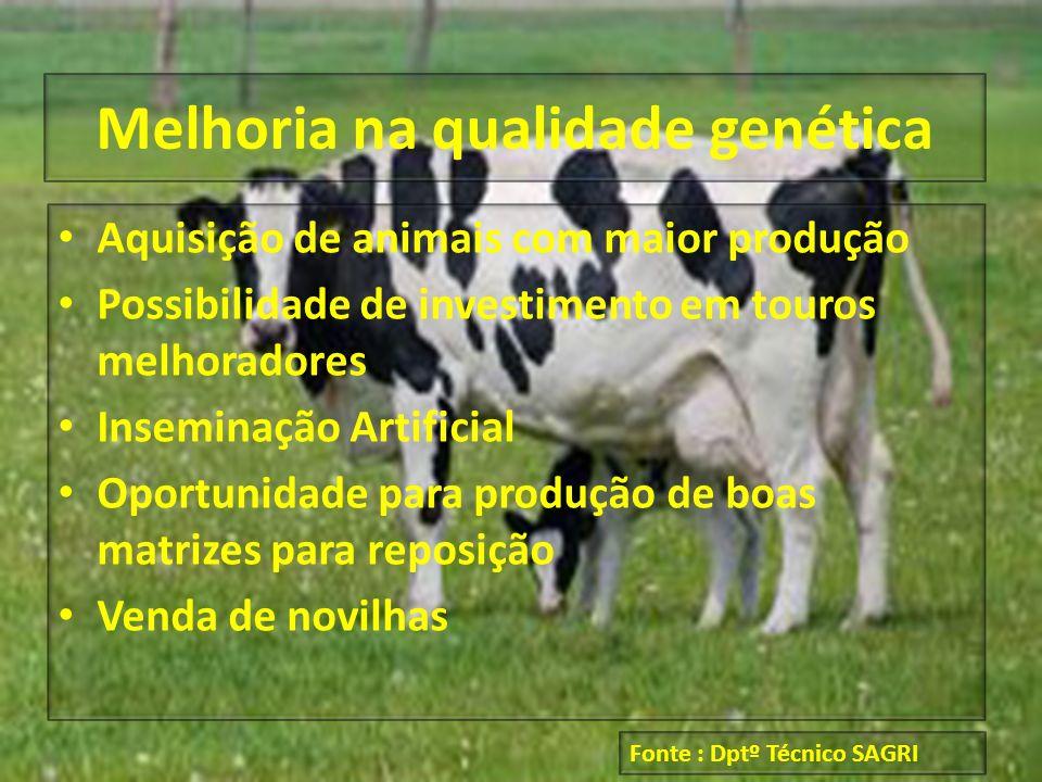 Melhoria na qualidade genética Aquisição de animais com maior produção Possibilidade de investimento em touros melhoradores Inseminação Artificial Opo