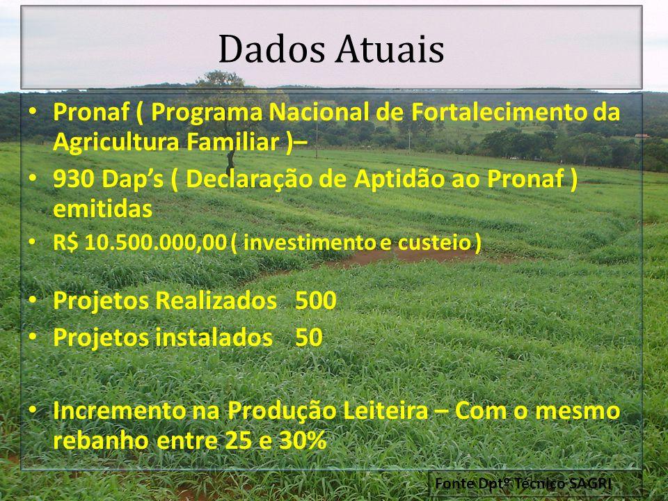 Dados Atuais Pronaf ( Programa Nacional de Fortalecimento da Agricultura Familiar )– 930 Daps ( Declaração de Aptidão ao Pronaf ) emitidas R$ 10.500.0