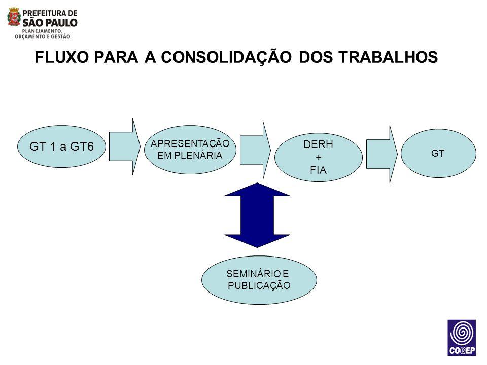 GRUPOS / TEMAS Grupo I: Dimensionamento da Gestão de Pessoas e talentos, Recrutamento e Seleção Grupo II: Gestão de Carreiras e Desenvolvimento Grupo III: Gestão de Remuneração