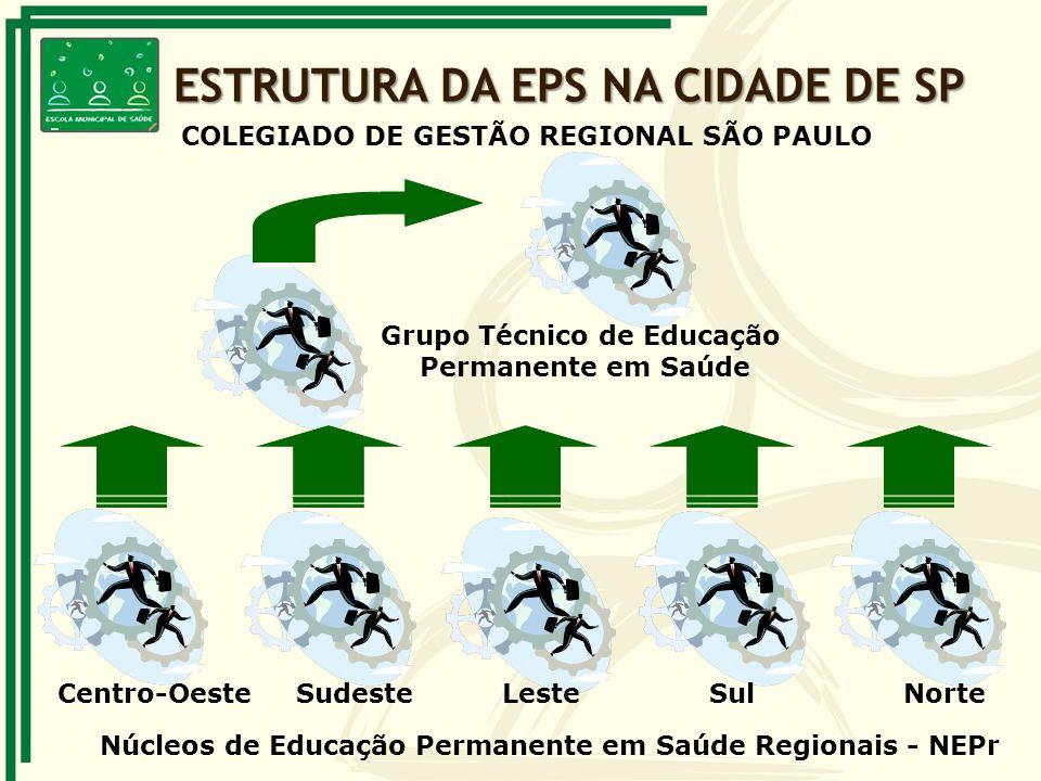 Centro-OesteSudesteLesteSulNorte Núcleos de Educação Permanente em Saúde Regionais - NEPr Grupo Técnico de Educação Permanente em Saúde COLEGIADO DE G