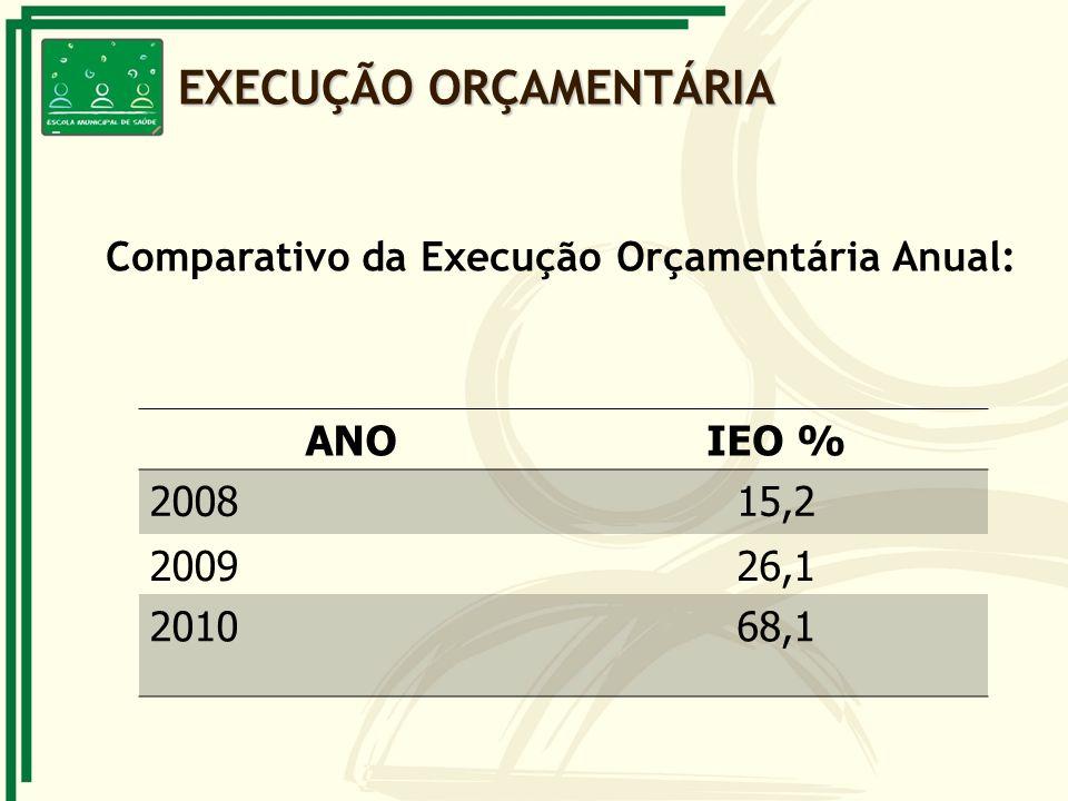 Comparativo da Execução Orçamentária Anual: EXECUÇÃO ORÇAMENTÁRIA ANOIEO % 200815,2 200926,1 201068,1