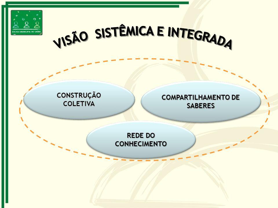CONSTRUÇÃOCOLETIVACONSTRUÇÃOCOLETIVA COMPARTILHAMENTO DE SABERES REDE DO CONHECIMENTO CONHECIMENTO