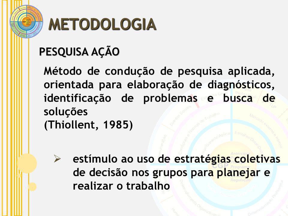 METODOLOGIA PESQUISA AÇÃO Método de condução de pesquisa aplicada, orientada para elaboração de diagnósticos, identificação de problemas e busca de so