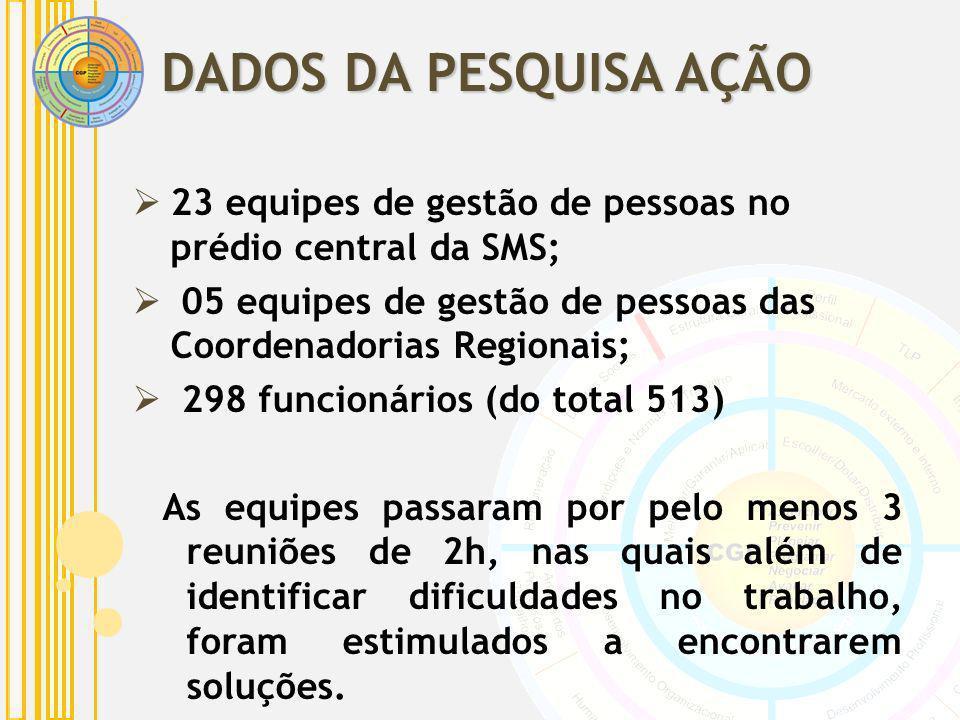 23 equipes de gestão de pessoas no prédio central da SMS; 05 equipes de gestão de pessoas das Coordenadorias Regionais; 298 funcionários (do total 513