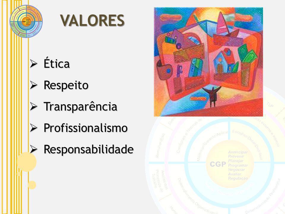 VALORES Ética Ética Respeito Respeito Transparência Transparência Profissionalismo Profissionalismo Responsabilidade Responsabilidade