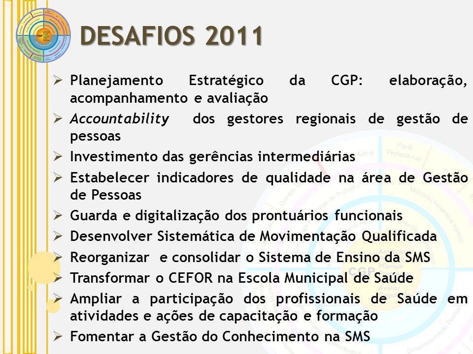 Planejamento Estratégico da CGP: elaboração, acompanhamento e avaliação Accountability dos gestores regionais de gestão de pessoas Investimento das ge