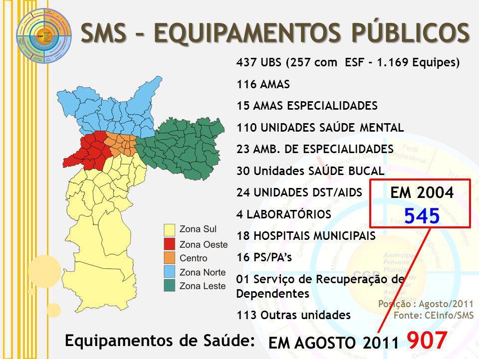 Equipamentos de Saúde: 437 UBS (257 com ESF - 1.169 Equipes) 116 AMAS 15 AMAS ESPECIALIDADES 110 UNIDADES SAÚDE MENTAL 23 AMB. DE ESPECIALIDADES 30 Un