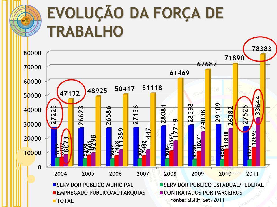 EVOLUÇÃO DA FORÇA DE TRABALHO Fonte: SISRH-Set/2011