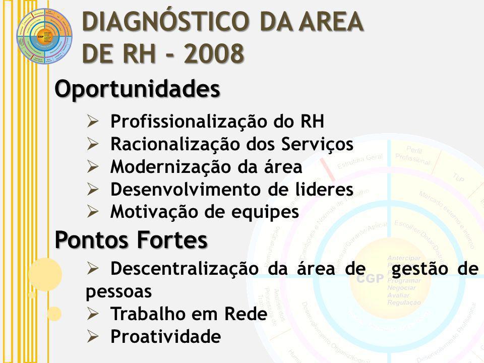 Pontos Fortes Profissionalização do RH Racionalização dos Serviços Modernização da área Desenvolvimento de lideres Motivação de equipes Descentralizaç